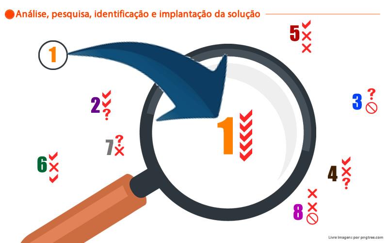 Annechino Leiloes - Pesquisa e identificação da solução adequada