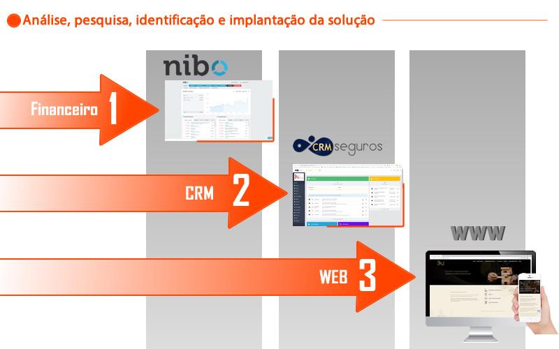 Soul Seguros - Financeiro, CRM e Website